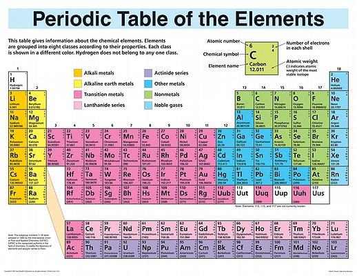 Periodic table poster urtaz Choice Image
